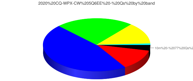 2020 CQ-WPX-CW 5Q6EE - Qs by band